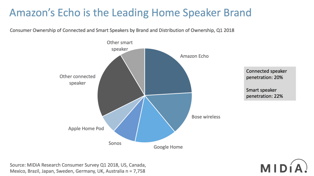 smart speakers market shares midday