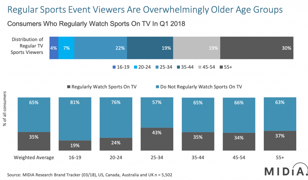 Q1_Sports viewing_demographic_analysis
