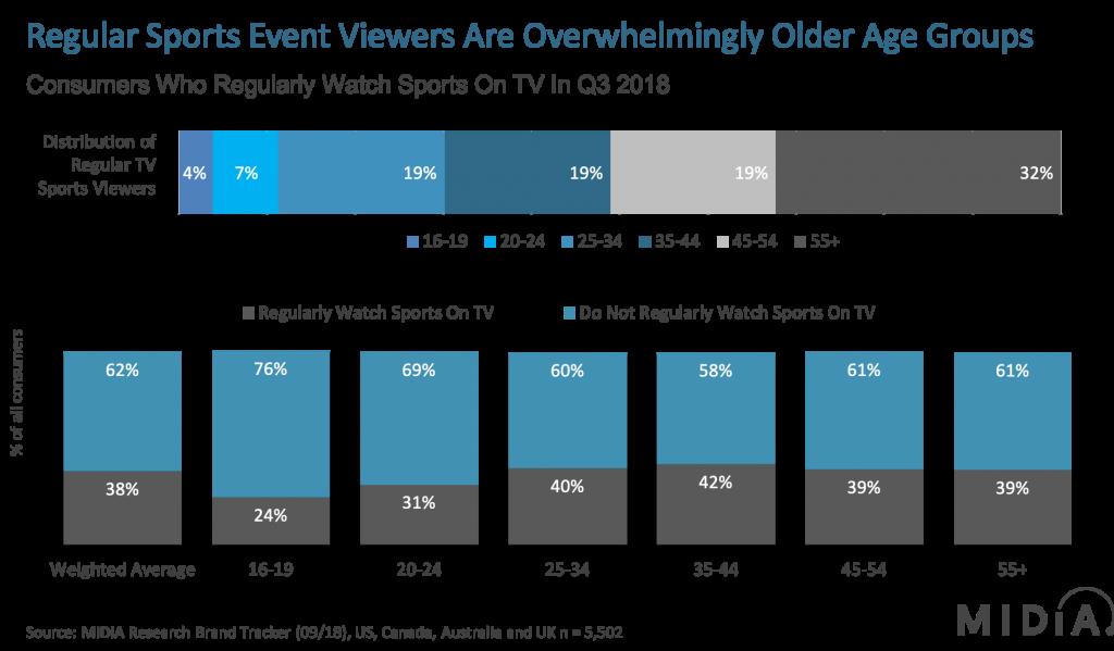 Q3TV Sports viewing consumer behaviour