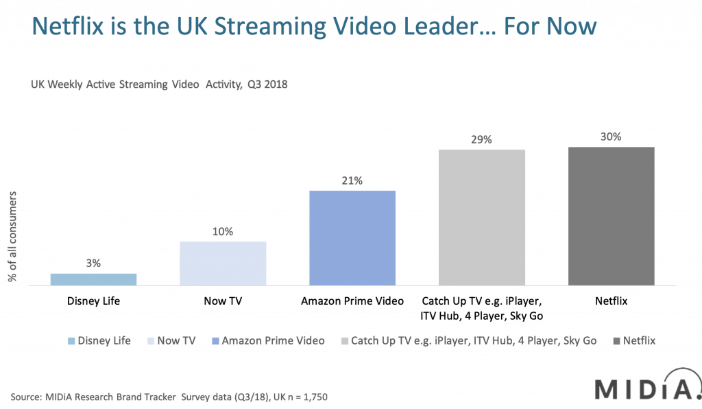 UK streaming video activty Q3 2018