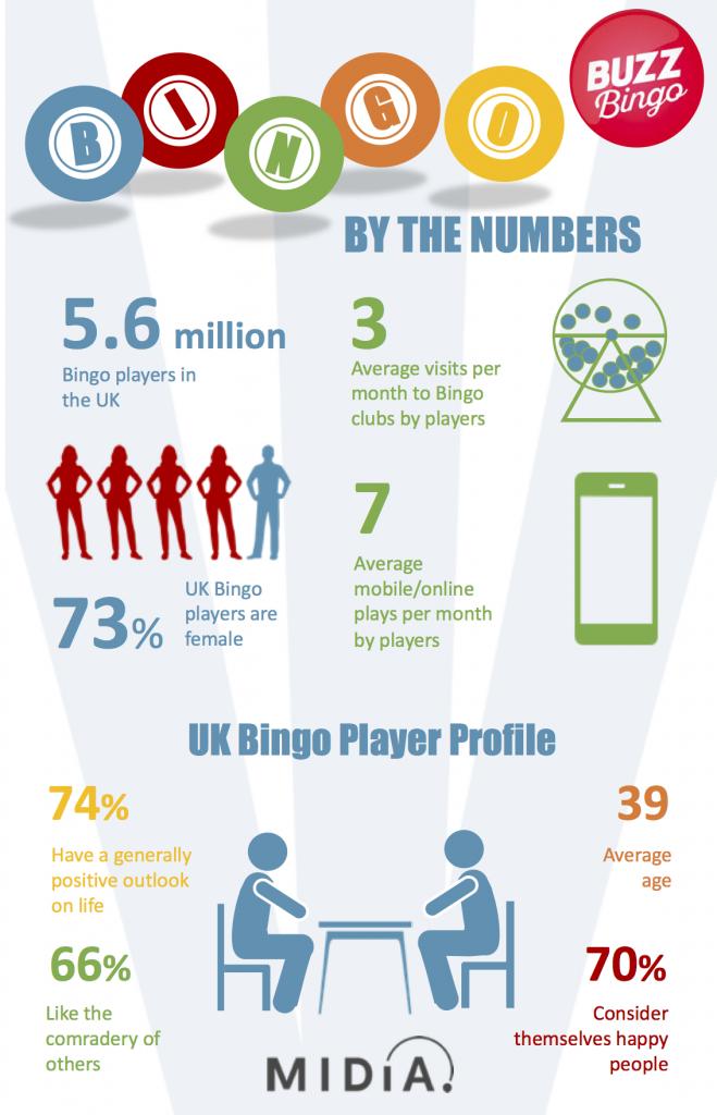 midia bingo infographic