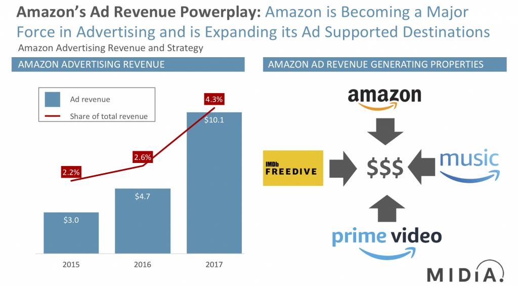 Amazon's advertising revenue strategy MIDiA Research