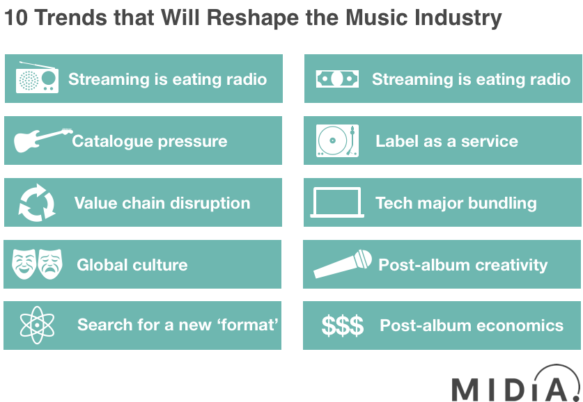 The music business's return to growth continues but the industry is undergoing dramatic change. Here are 10 trends that will reshape the music business.