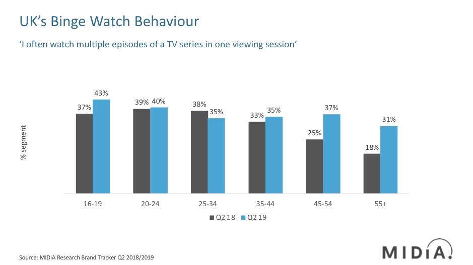 Cover image for UK Baby Boomers Are Growing Binge Watchers