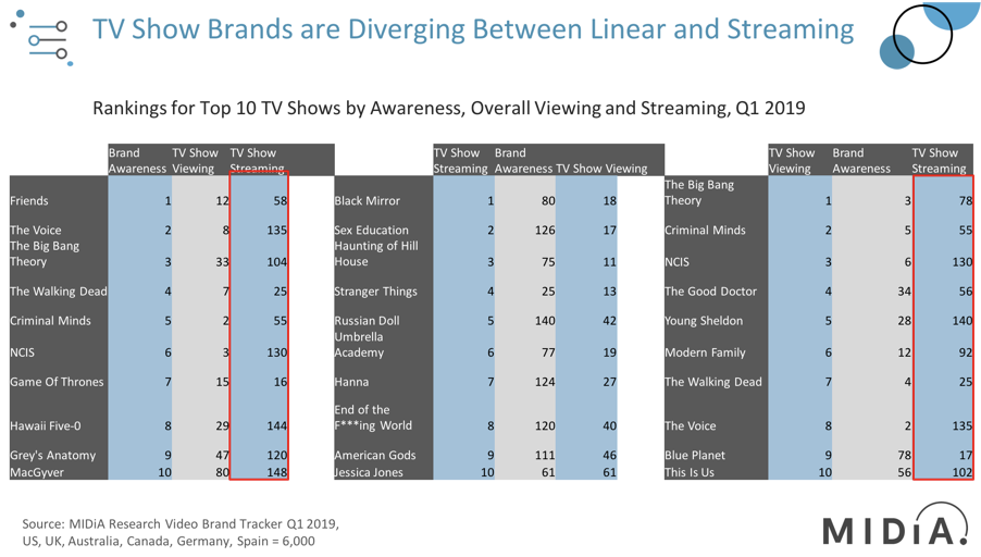 Cover image for Quick Take: Here Is Just How Much TV Show Brands Are Diverging Between Linear And Streaming