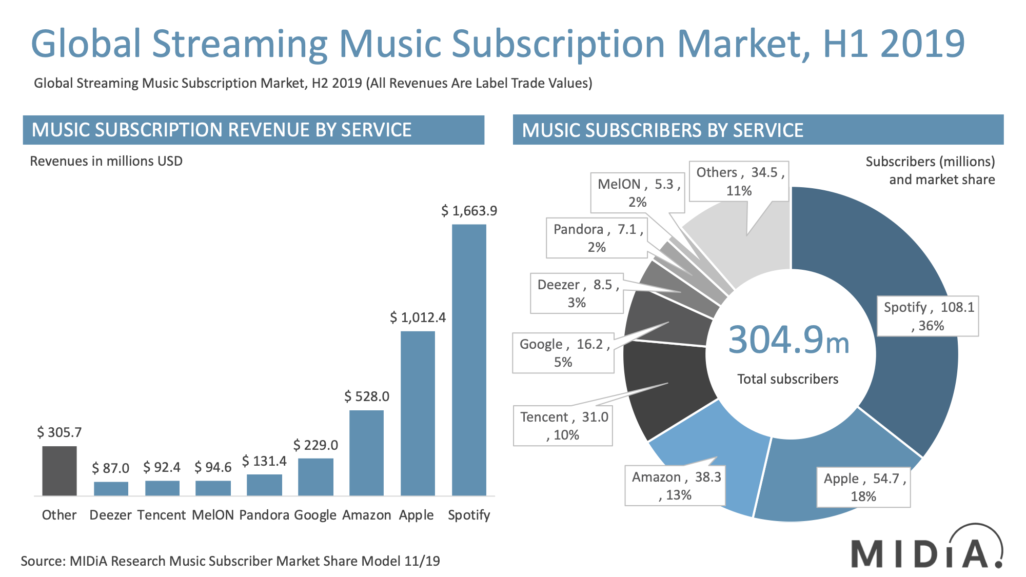 Cover image for Music Subscriber Market Shares H1 2019