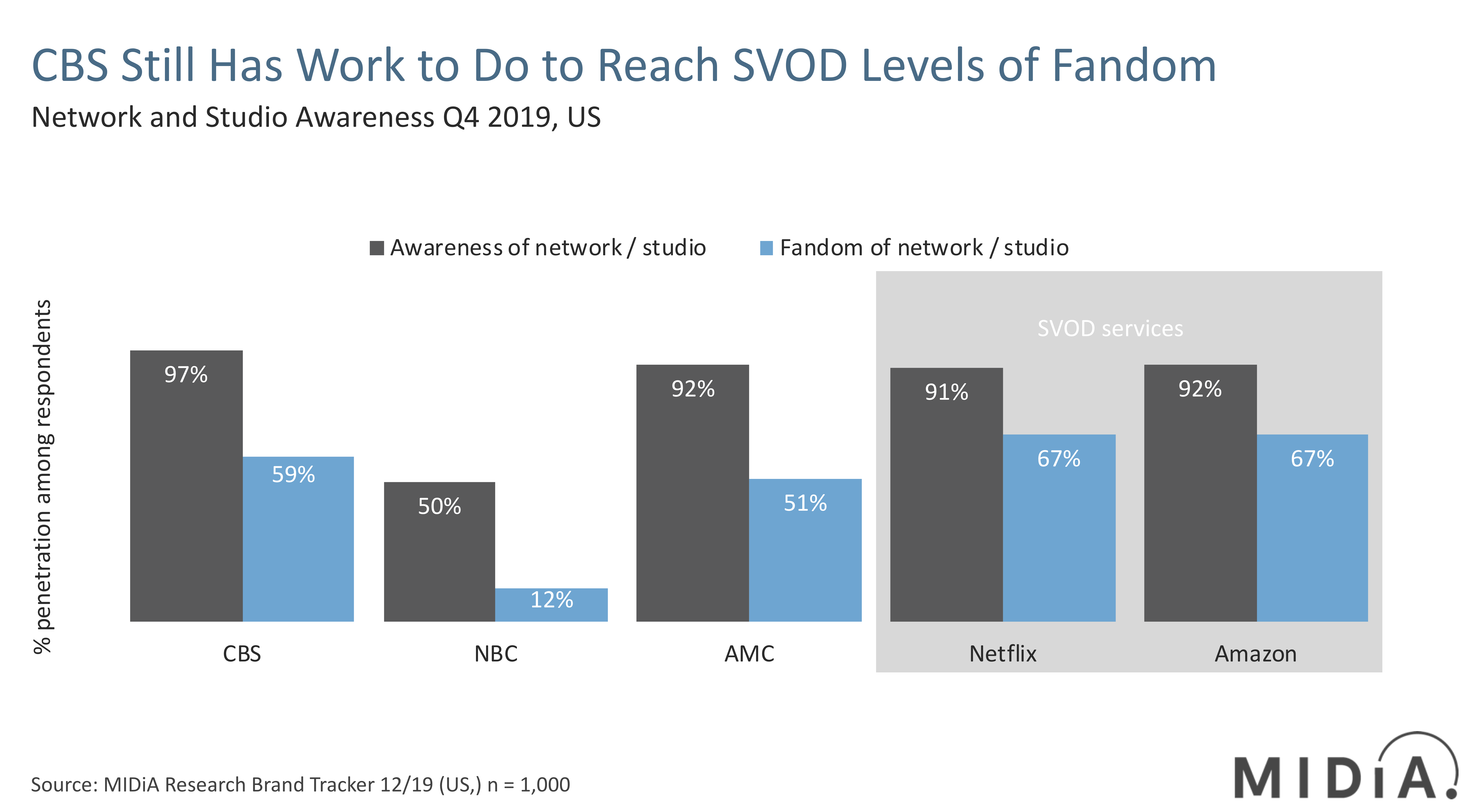 Cover image for Joining the D2C Streaming Wars Is a Do-or-Die Moment for ViacomCBS