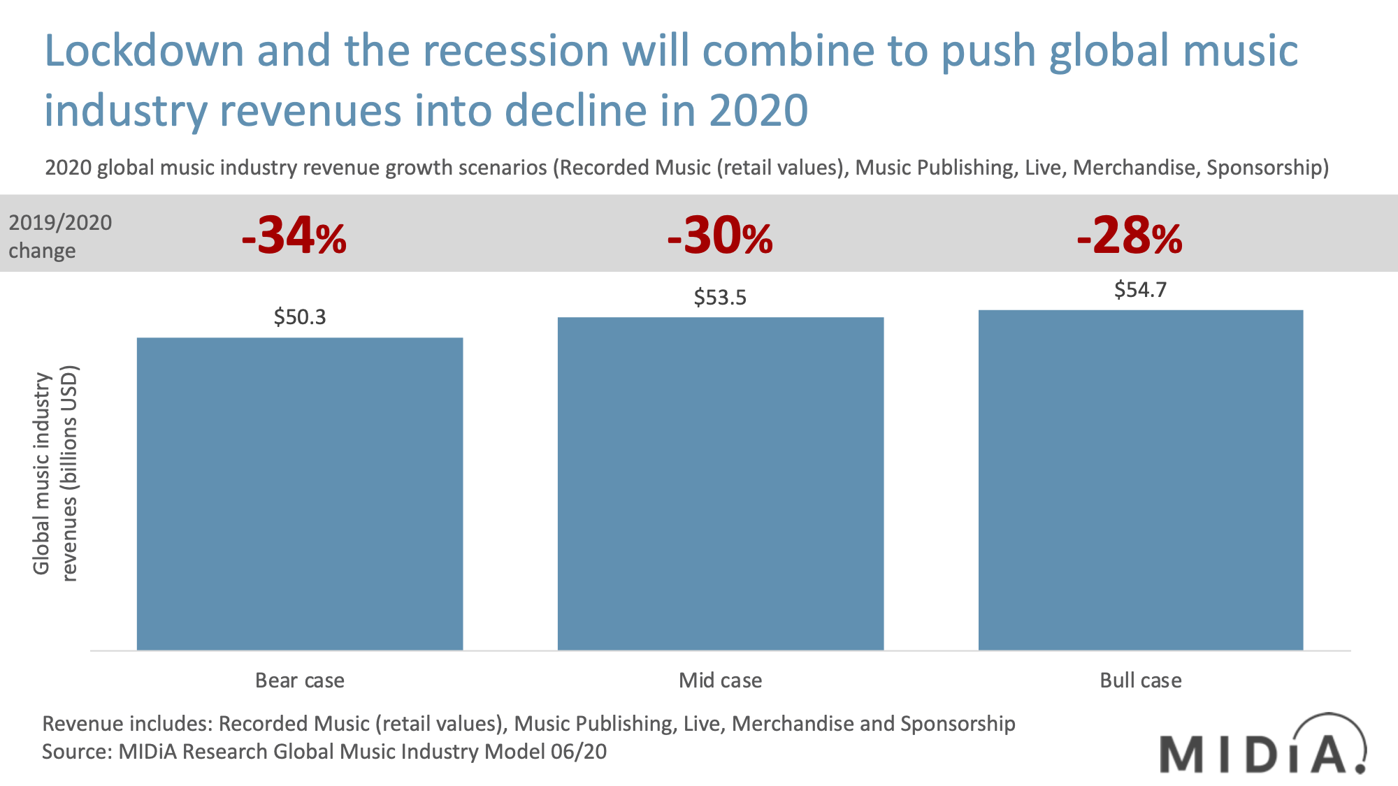 Cover image for The Global Music Industry Will Decline in 2020