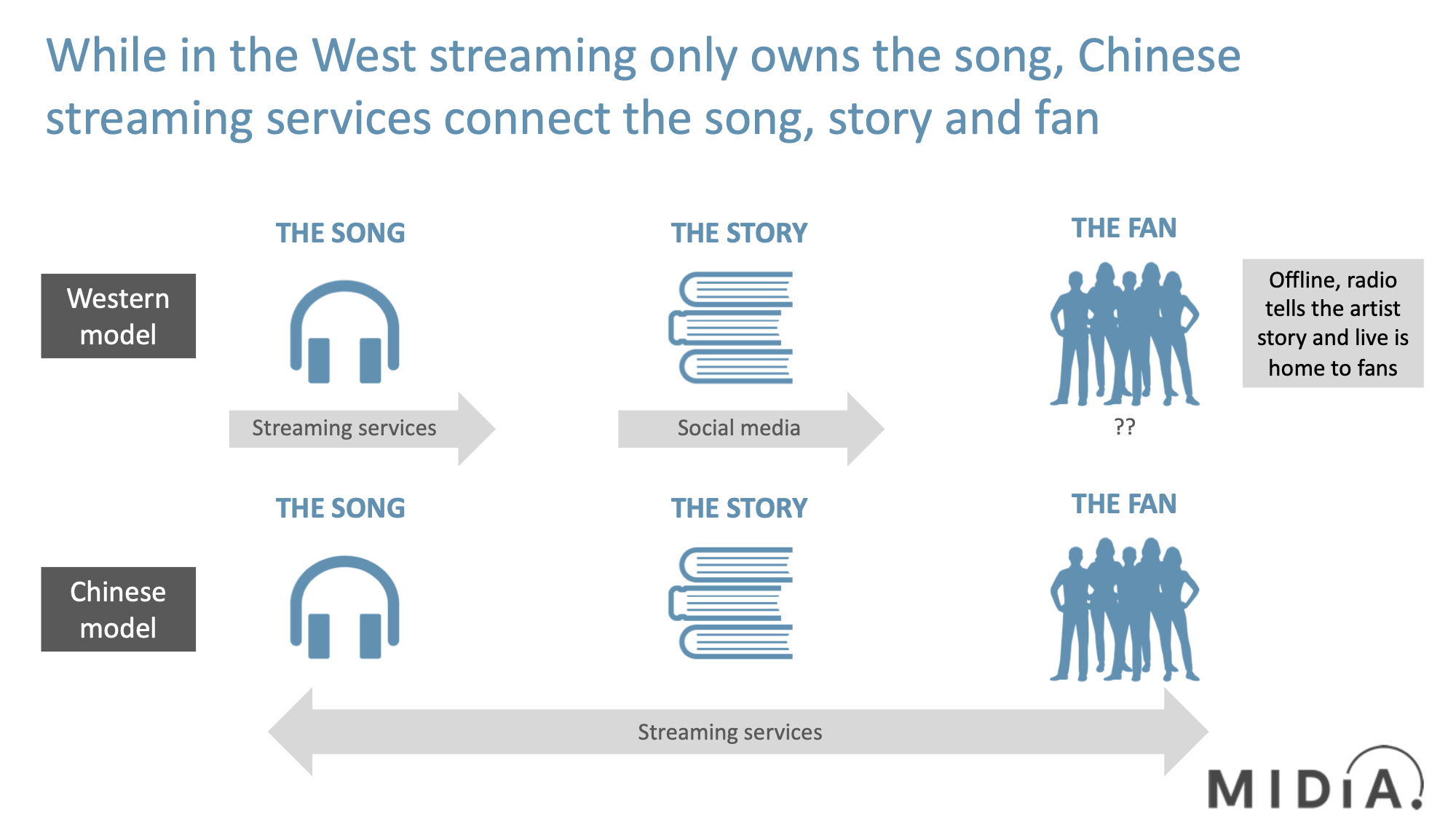 Cover image for Music Streaming Needs a New Future